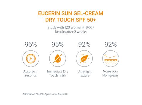 Studio su Eucerin Sun Gel Cream Dry Touch dopo 2 settimane di utilizzo