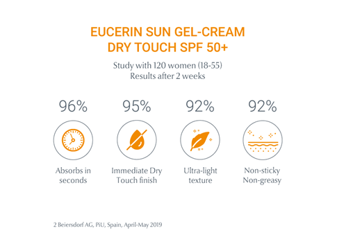 Eucerin Sun Gel Cream Dry Touch Study after 2 weeks of usage