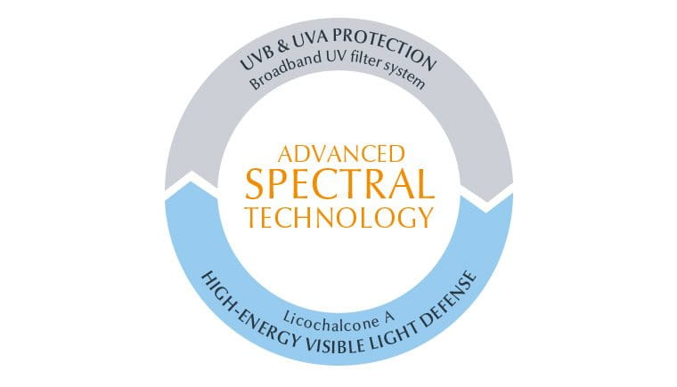 Lotion solaire anti-âge associée à l'Advanced Spectral Technology