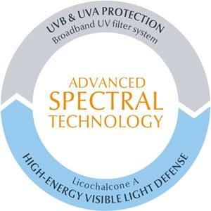 Schermo solare che non appiccica con Advanced Spectral Technology